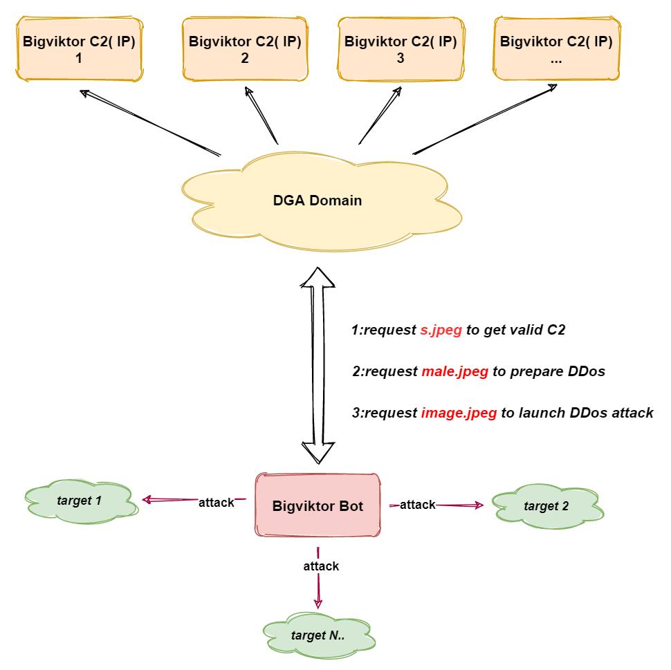 The new Bigviktor Botnet is Targeting DrayTek Vigor Router
