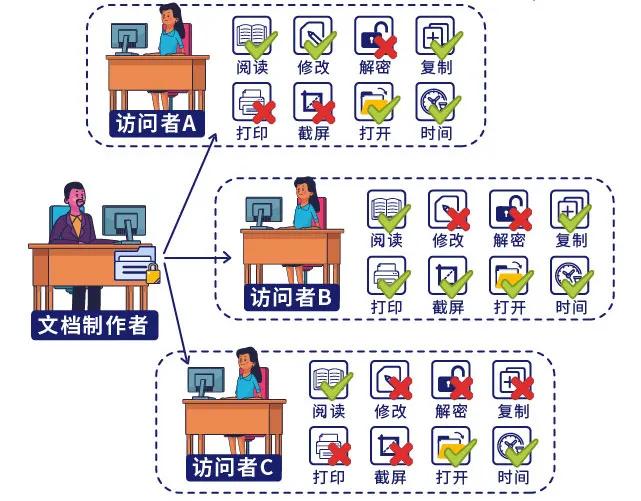 IP-guard文档权限管理,让核心数据使用更安全!