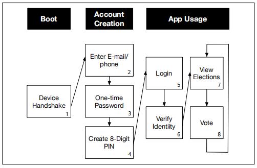 对美国选举中互联网投票应用程序Voatz的安全性分析