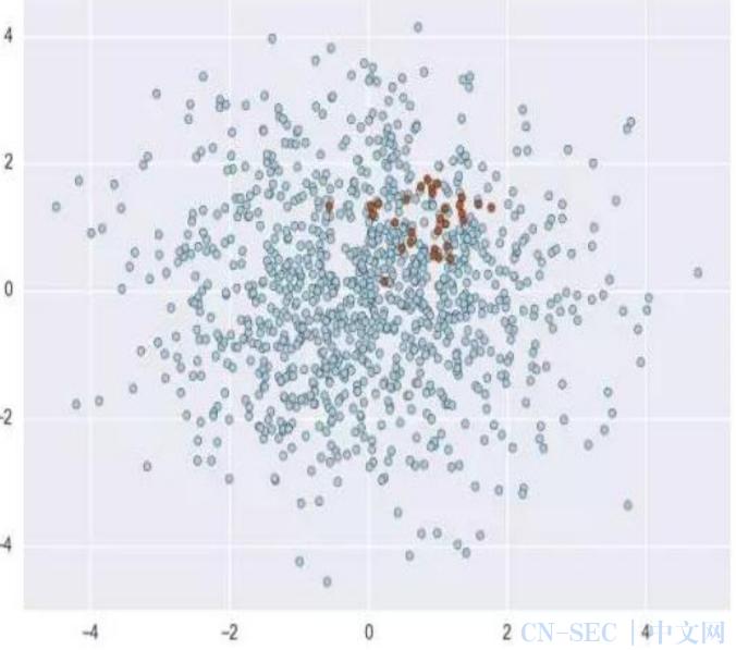 原理+代码|手把手教你使用Python实战反欺诈模型