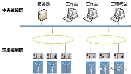 风力发电电力监控系统介绍