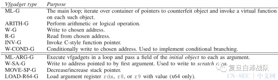 白泽带你读论文丨Counterfeit Object-oriented Programming*