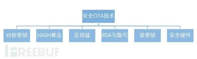汽车安全OTA的全球技术方案解析