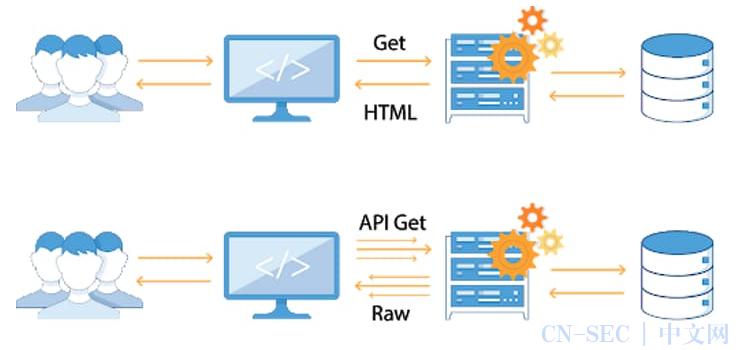 来吧,聊聊API安全