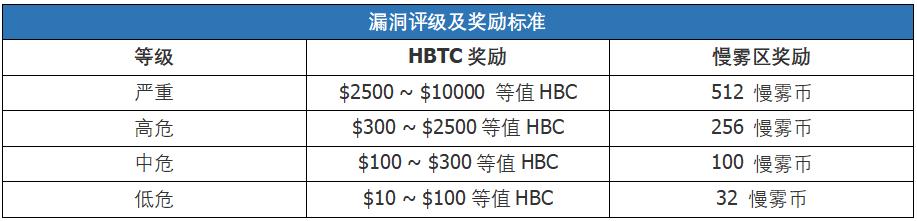 HBTC 入驻慢雾区,发布「安全漏洞与威胁情报赏金计划」