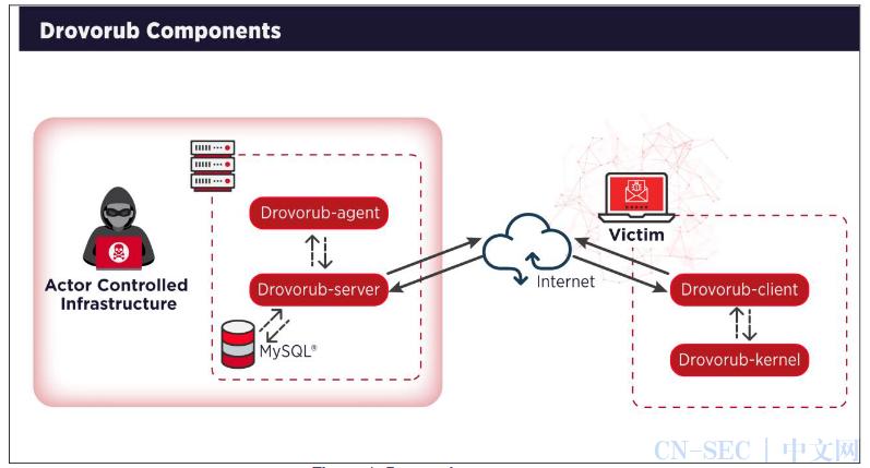 美国FBI和NSA揭露:俄罗斯黑客使用新型软件Drovorub进行恶意攻击