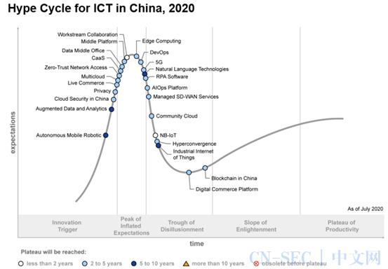 中国ICT 技术成熟度曲线安全观察:零信任、数据安全、云原生安全的兴起