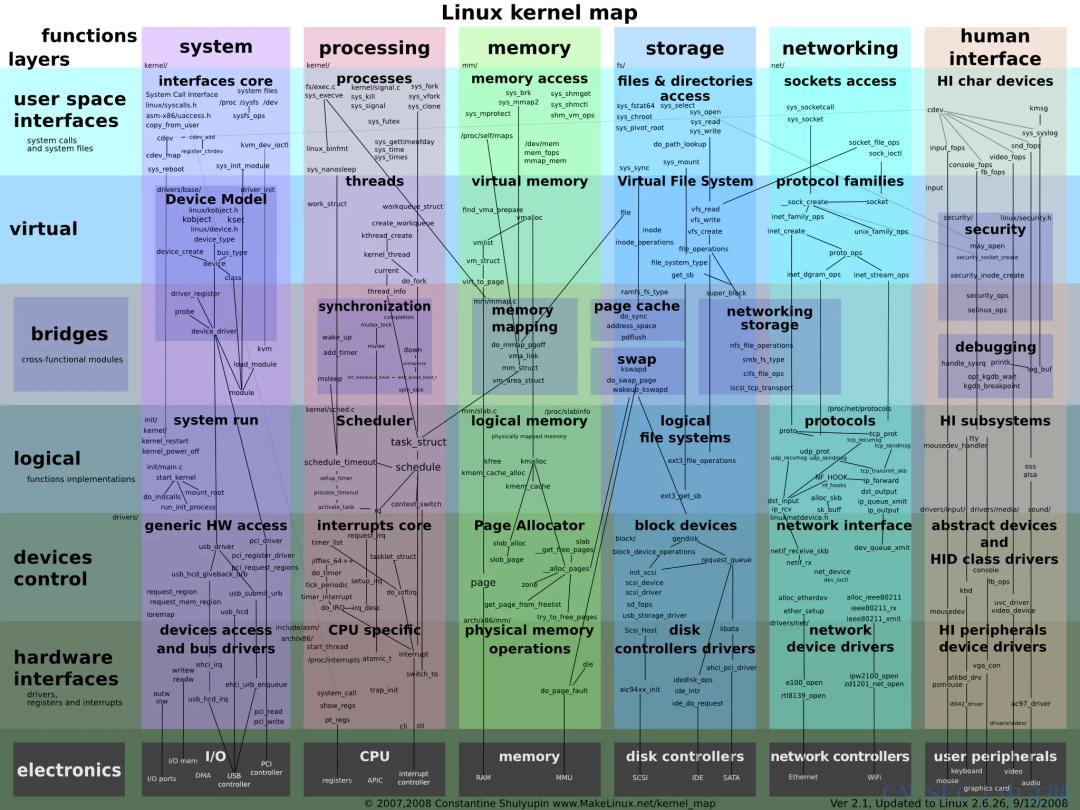Linux 思维导图整理