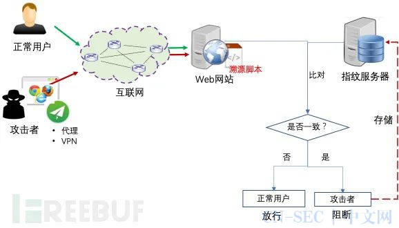 基于网络欺骗与浏览器指纹的WEB攻击溯源