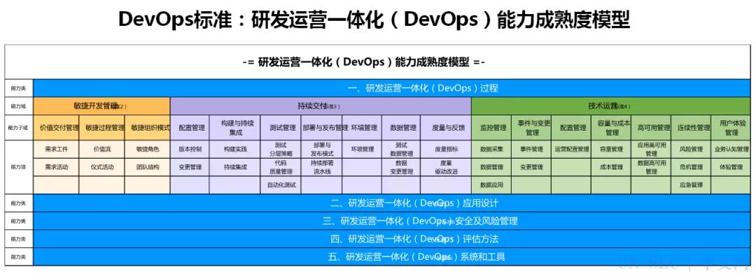 中国信通院主导的首个DevOps国际标准在ITU-T成功获批