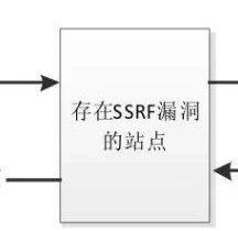 PHP编码安全:请求伪造攻击