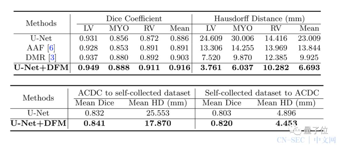 进击的华为云医疗AI:顶会两篇论文连发,研究和落地加速