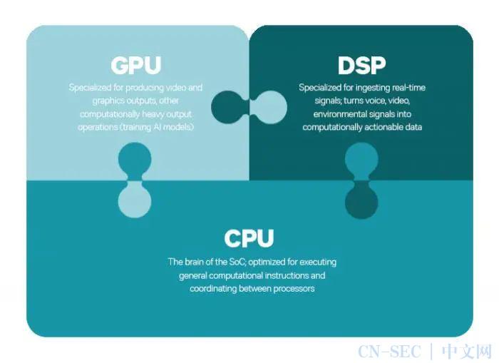 【安全圈】高通证实骁龙 DSP 缺陷可令智能手机暴露在黑客面前
