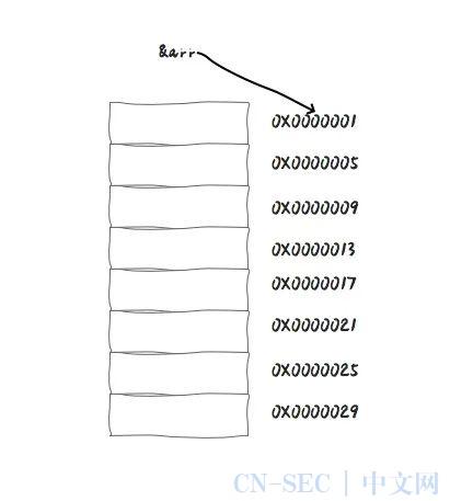 漫话:如何给女朋友解释为什么计算机从0开始计数,而不是从1开始?