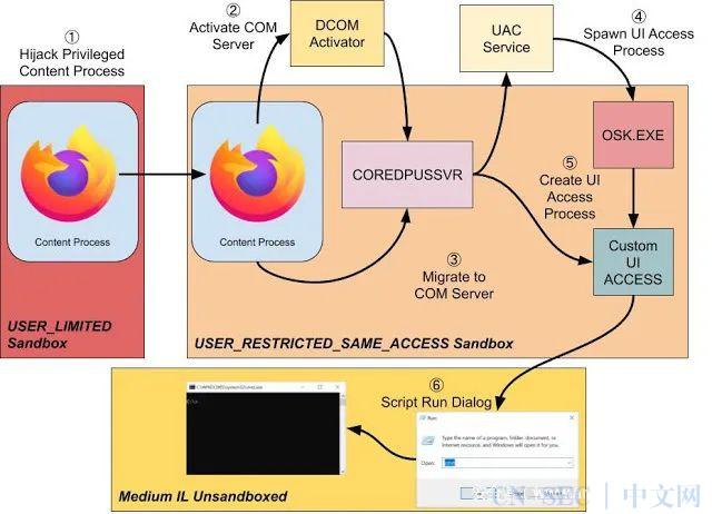 Firefox 沙盒逃逸 (CVE-2020-12388)
