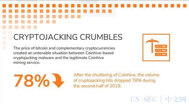 Cryptojacking过时了吗?