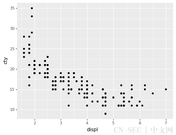 plotnine: Python版的ggplot2作图库