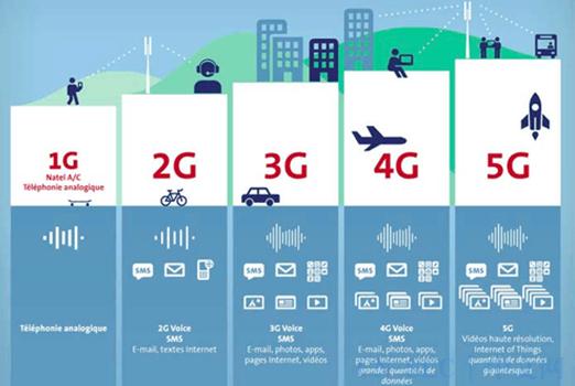 5G的影响、安全性以及现状