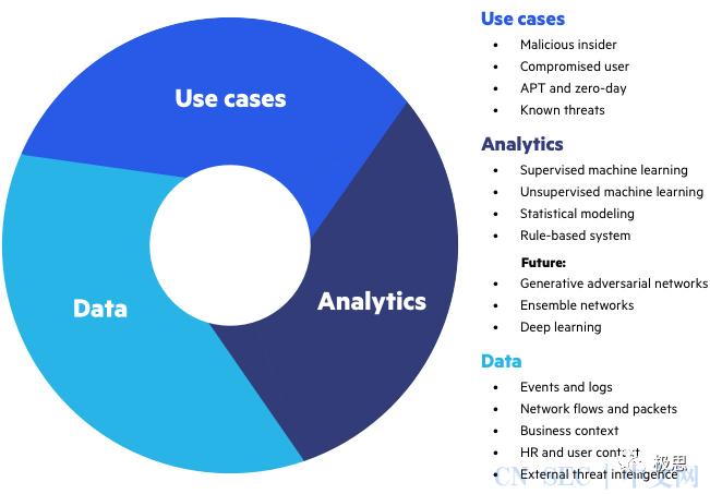 【安全】用户实体行为分析研究(UEBA )