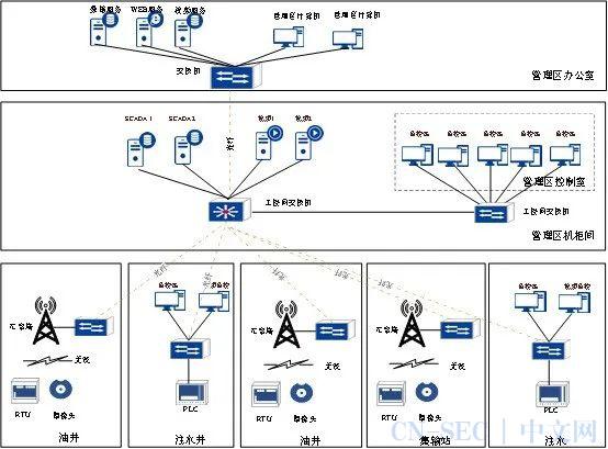 深度   油田工业控制系统信息安全纵深防御初探