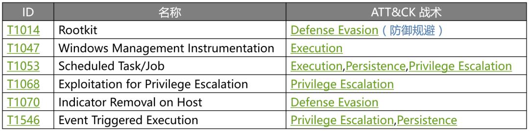 MITRE Shield知识库解析:防守方实施积极防御的指导框架