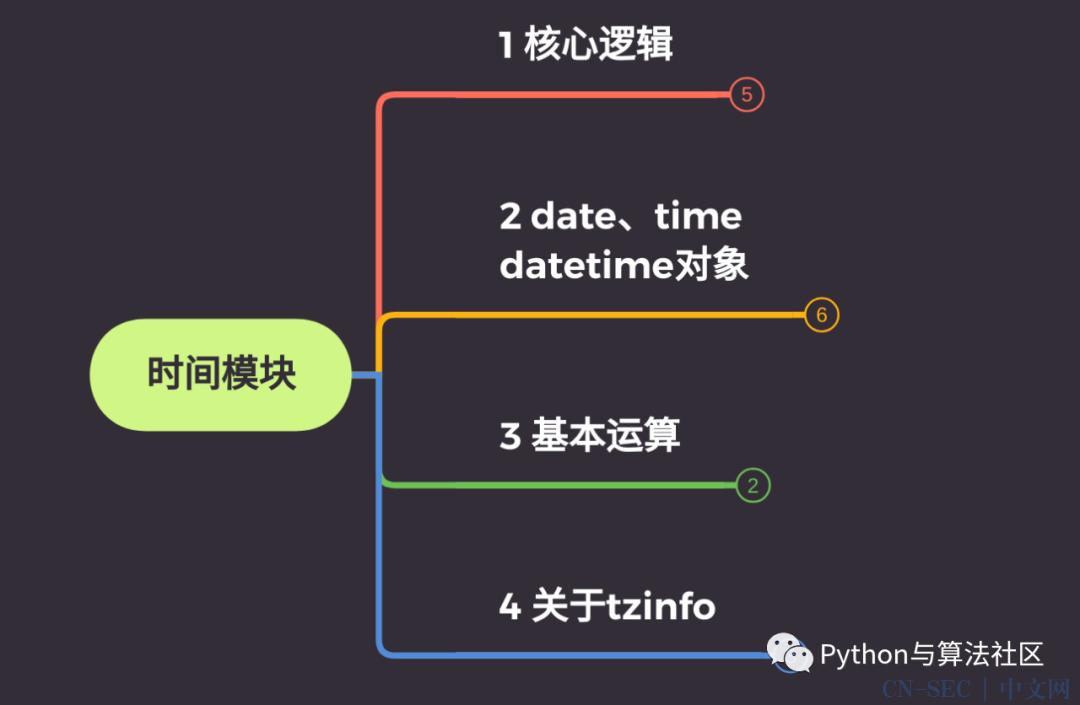 Python时间模块,超实用总结!
