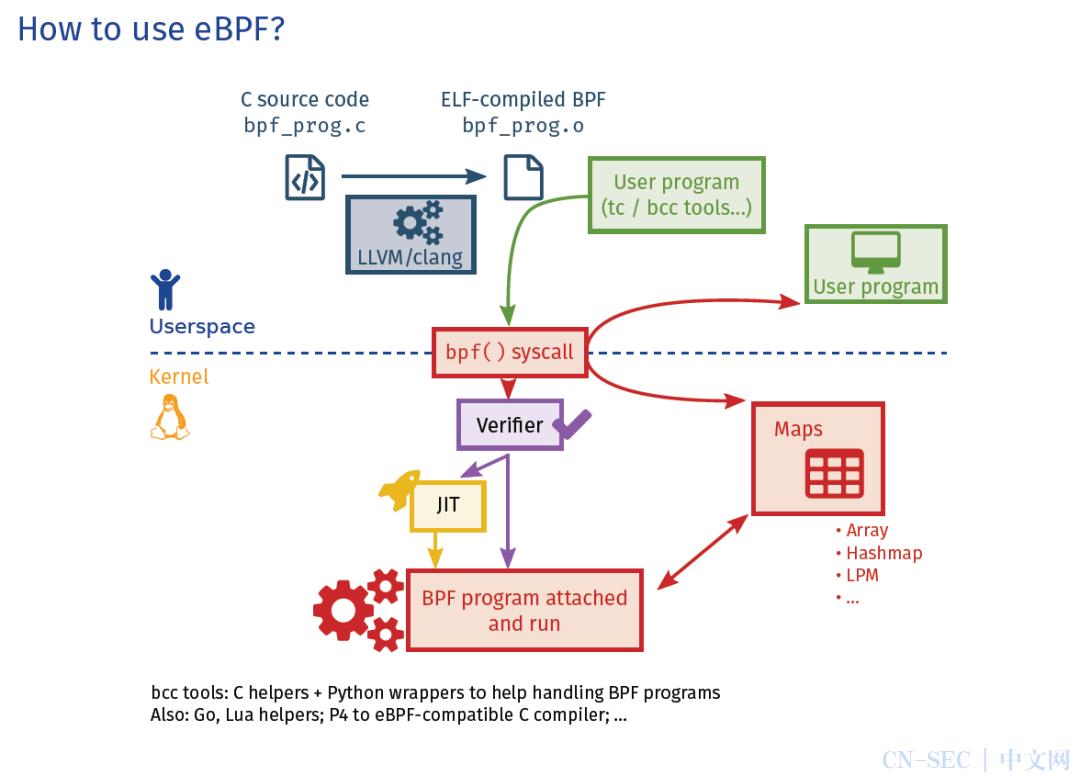 【云原生技术研究】 从bpftrace看如何利用eBPF实现内核追踪