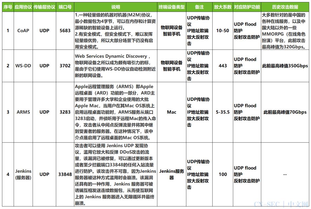 应对UDP反射放大攻击的五种常用防护思路