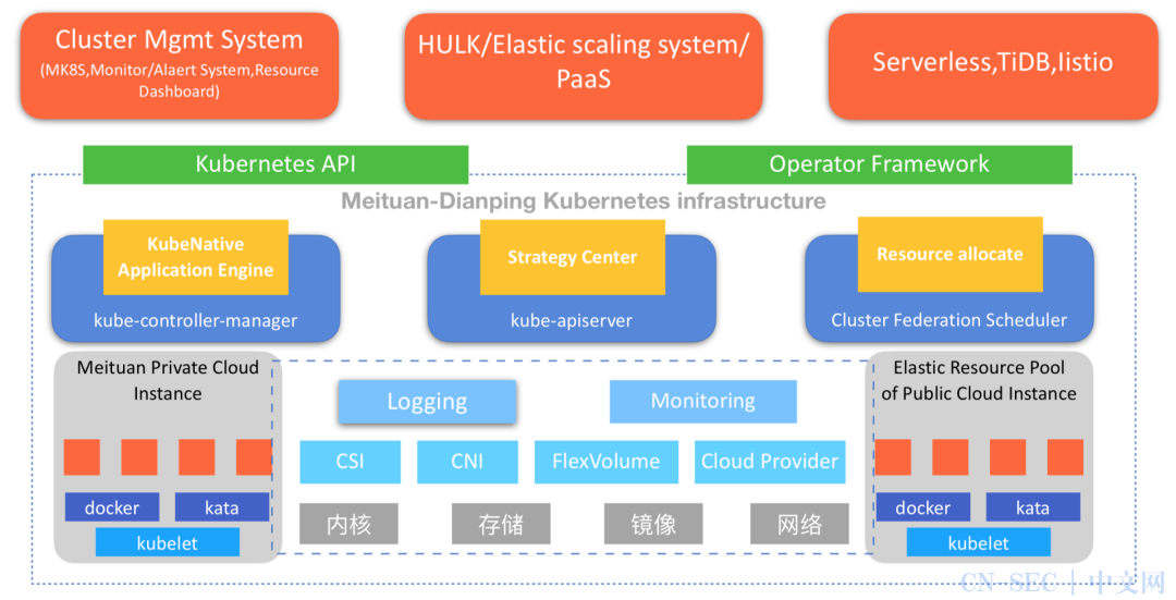 Kubernetes如何改变美团的云基础设施?