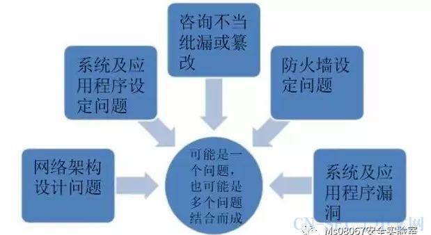 渗透测试流程与方法