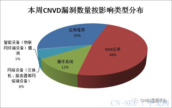 CNVD漏洞周报2020年第33期
