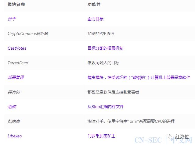 针对全球SSH服务器,新型无文件P2P僵尸网络恶软FritzFrog(含IoC)