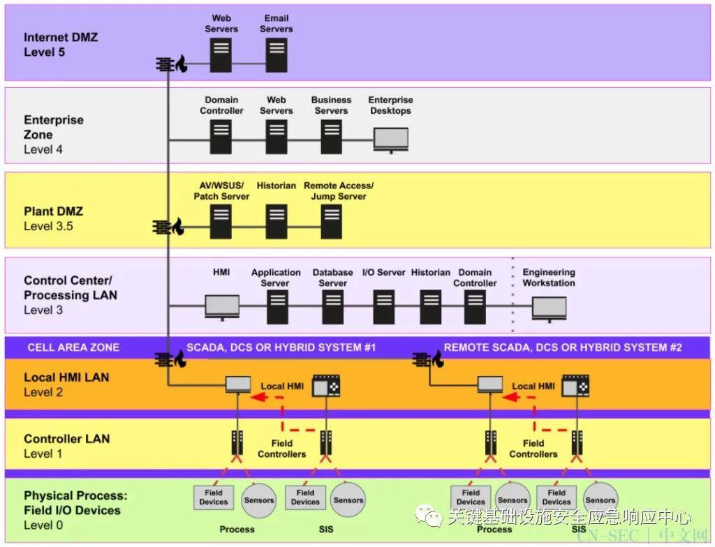 从5到0:VPN漏洞给远程OT应用带来网络风险