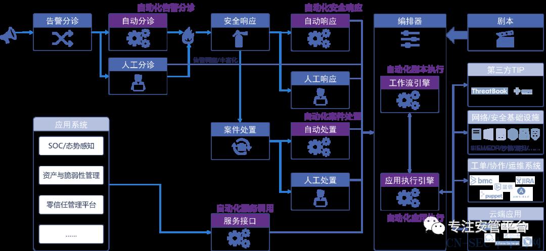 深入研究SOAR的核心能力——安全编排与自动化