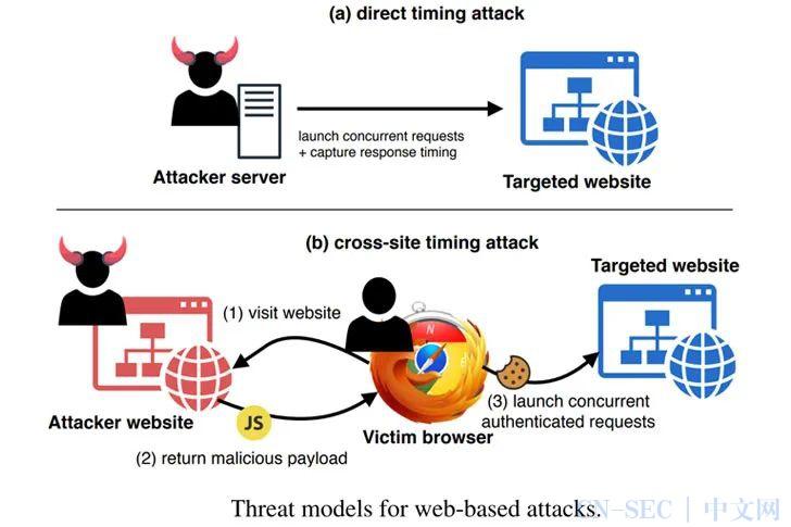 """隔空取""""数"""":黑客利用HTTP2开展侧信道定时攻击"""