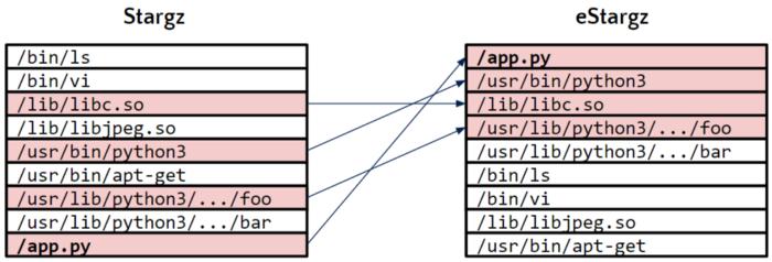 containerd 1.4最新功能特性一览