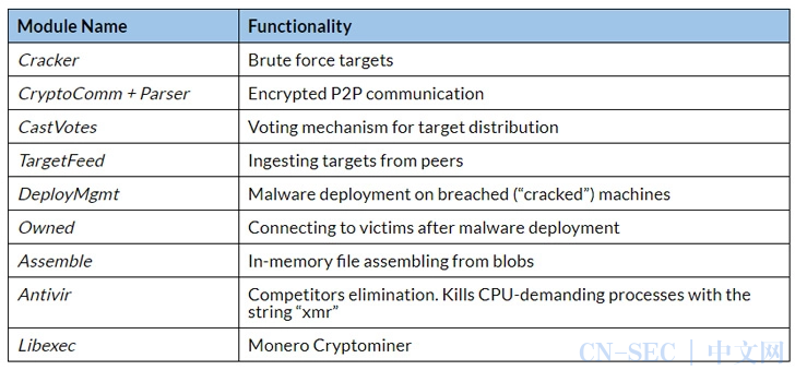 FritzFrog:无文件P2P僵尸网络恶意软件分析