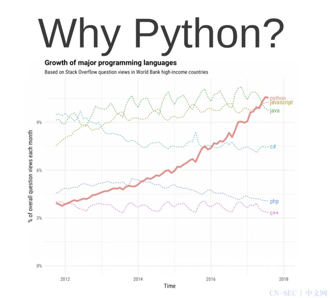 Python已经世界第一了,听说你还不会?