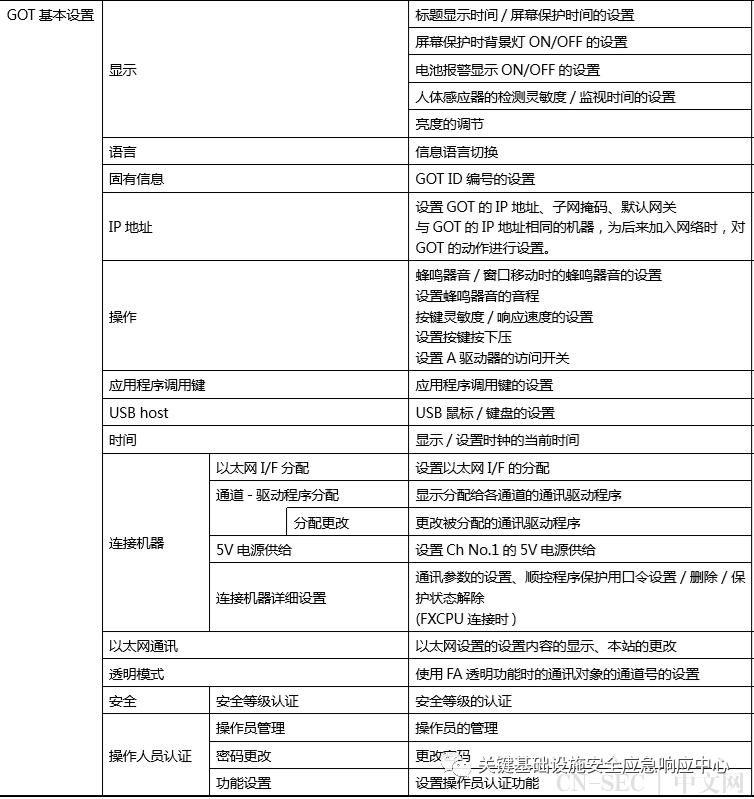 三菱GOT2000 PLC实战