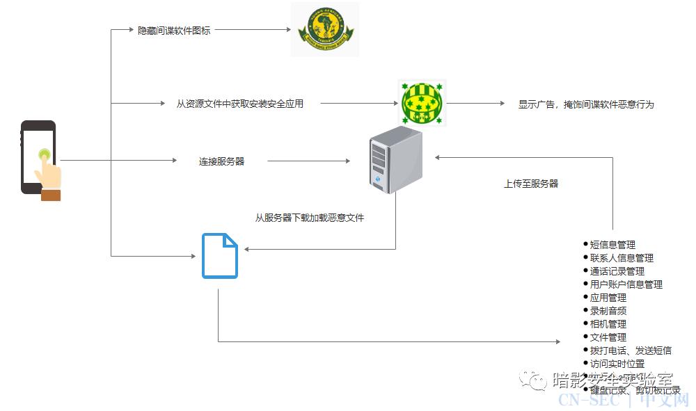 APT-SpyMax间谍软件家族追踪
