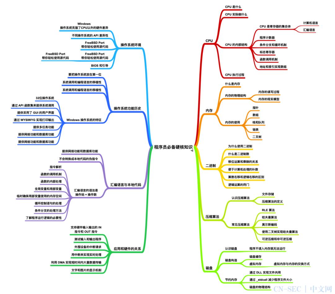 计算机基础知识总结与操作系统 PDF 下载