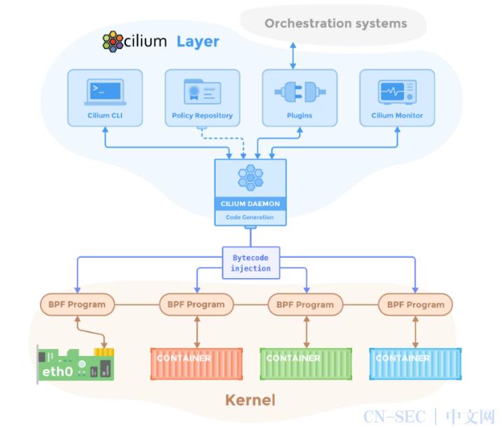 Cilium网络概述