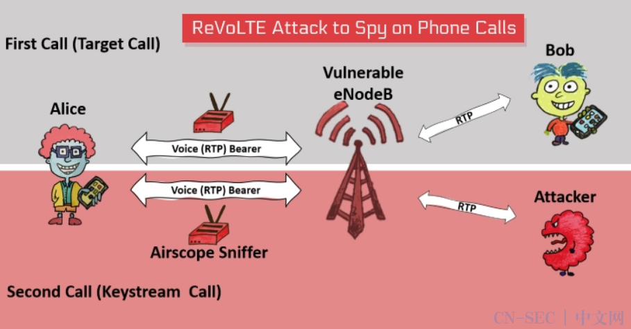 ReVoLTE攻击可打破VoLTE加密,监听用户通话