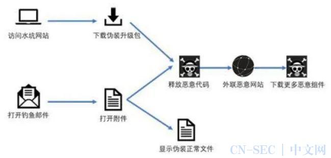 浅谈网络攻击追踪溯源