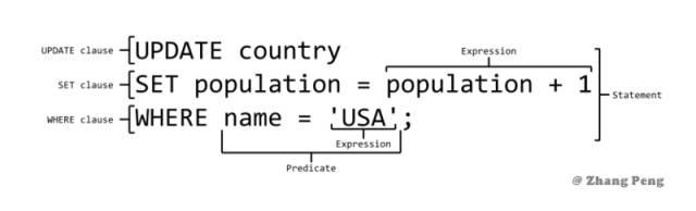 SQL 语法速成手册