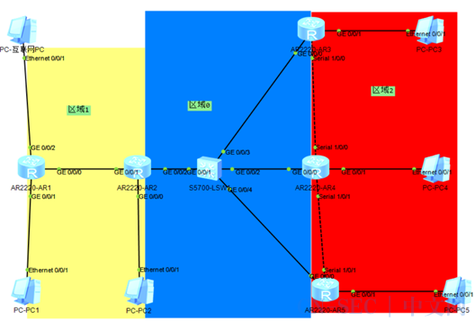 OSPF 路由协议配置