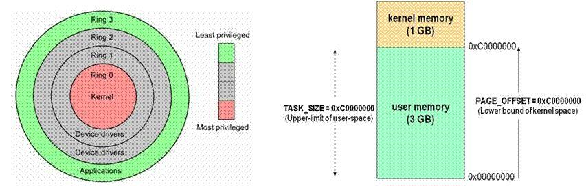 Linux系统内存知识总结