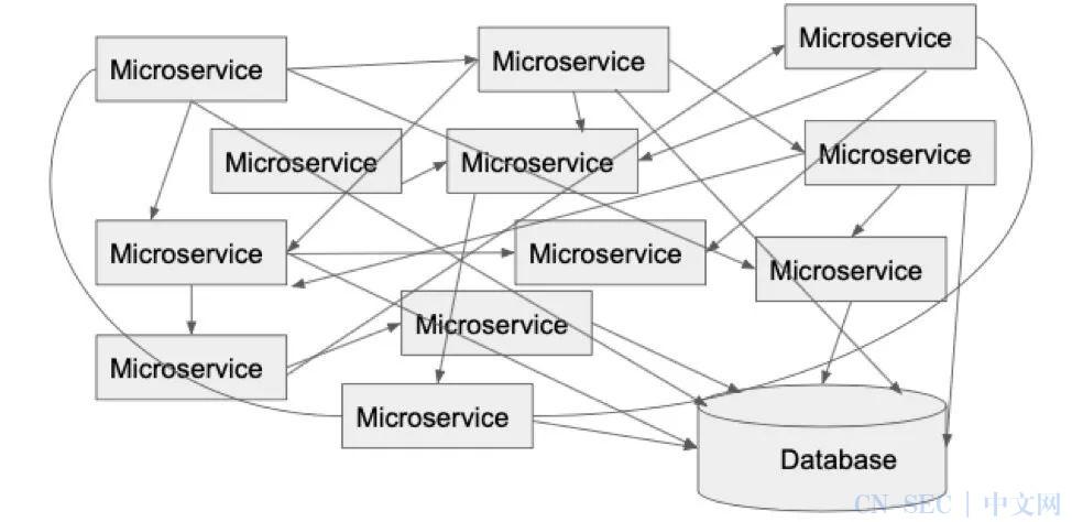10个微服务架构设计的最佳实践