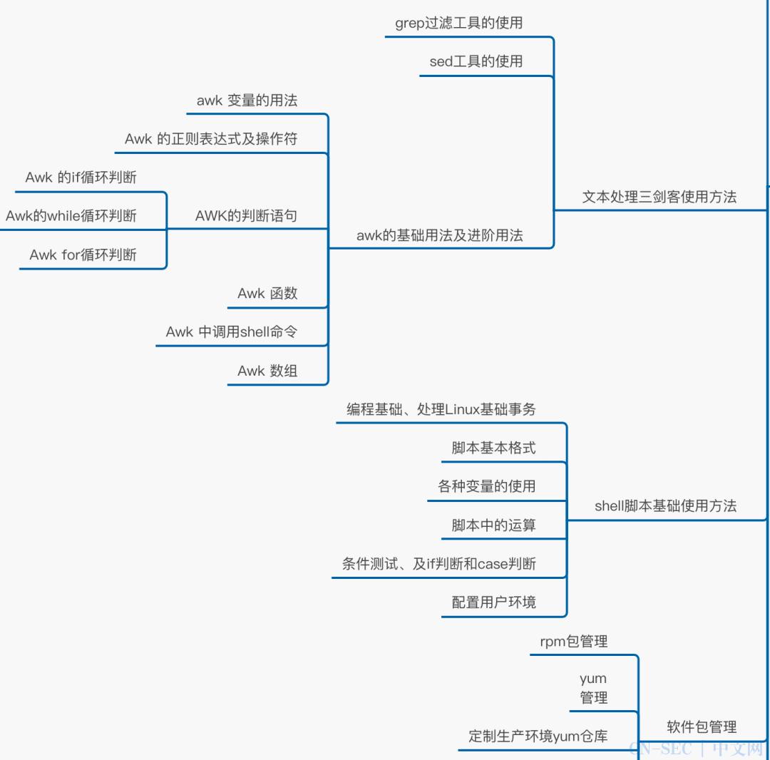 Linux必掌握的108个核心技能点,一张图全套带走!