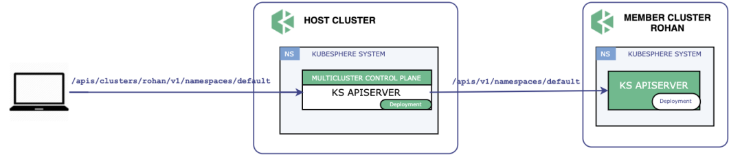 Kubernetes多集群及应用